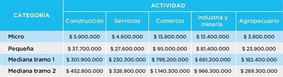 Aportes Para Un Programa De Gobierno Las Pymes En Argentina